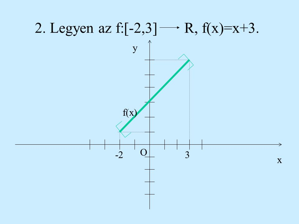 2. Legyen az f:[-2,3] R, f(x)=x+3.